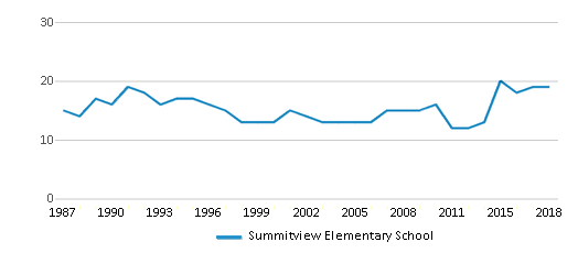 This chart display the total teachers of Summitview Elementary School by year, with the latest 2017-18 school year data.