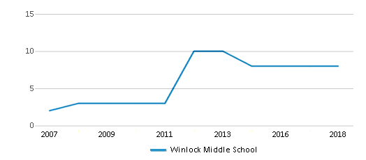 This chart display the total teachers of Winlock Middle School by year, with the latest 2017-18 school year data.