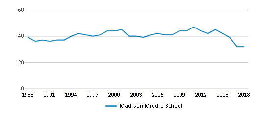 This chart display the total teachers of Madison Middle School by year, with the latest 2017-18 school year data.