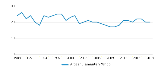 This chart display the total teachers of Altizer Elementary School by year, with the latest 2017-18 school year data.