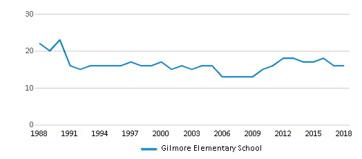 This chart display the total teachers of Gilmore Elementary School by year, with the latest 2017-18 school year data.