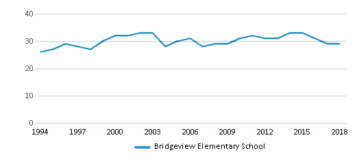 This chart display the total teachers of Bridgeview Elementary School by year, with the latest 2017-18 school year data.