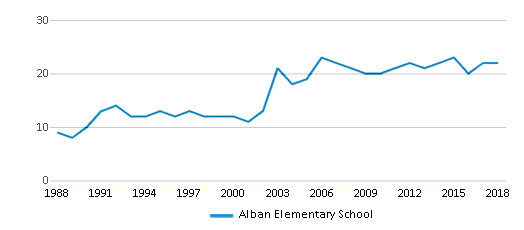 This chart display the total teachers of Alban Elementary School by year, with the latest 2017-18 school year data.