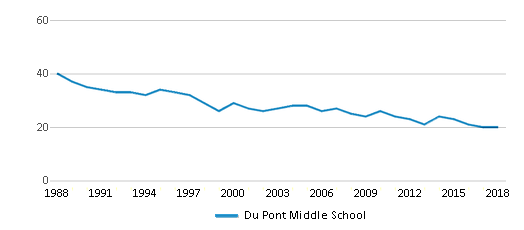 This chart display the total teachers of Du Pont Middle School by year, with the latest 2017-18 school year data.