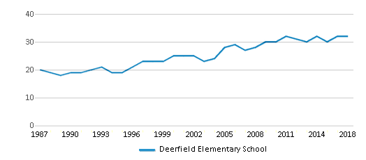 This chart display the total teachers of Deerfield Elementary School by year, with the latest 2017-18 school year data.