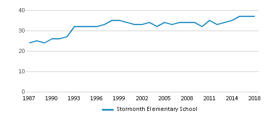 This chart display the total teachers of Stormonth Elementary School by year, with the latest 2017-18 school year data.