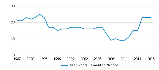 This chart display the total teachers of Glenwood Elementary School by year, with the latest 2017-18 school year data.