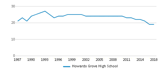 This chart display the total teachers of Howards Grove High School by year, with the latest 2017-18 school year data.