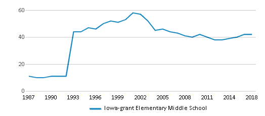 This chart display the total teachers of Iowa-grant Elementary Middle School by year, with the latest 2017-18 school year data.
