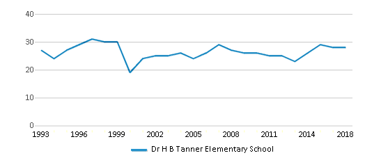 This chart display the total teachers of Dr H B Tanner Elementary School by year, with the latest 2017-18 school year data.