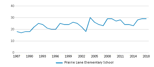 This chart display the total teachers of Prairie Lane Elementary School by year, with the latest 2017-18 school year data.