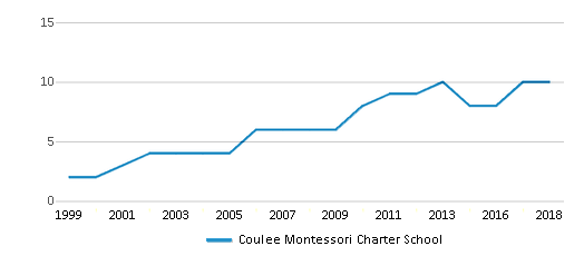 This chart display the total teachers of Coulee Montessori Charter School by year, with the latest 2017-18 school year data.