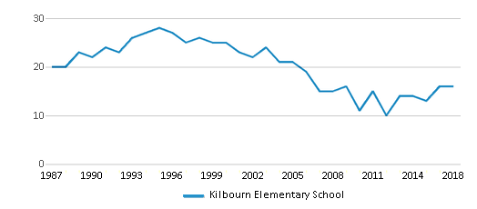 This chart display the total teachers of Kilbourn Elementary School by year, with the latest 2017-18 school year data.