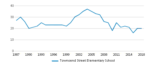 This chart display the total teachers of Townsend Street Elementary School by year, with the latest 2017-18 school year data.