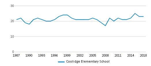 This chart display the total teachers of Coolidge Elementary School by year, with the latest 2017-18 school year data.