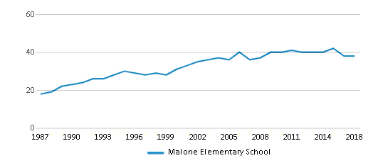 This chart display the total teachers of Malone Elementary School by year, with the latest 2017-18 school year data.