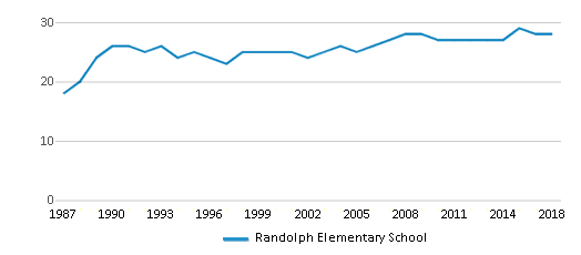 This chart display the total teachers of Randolph Elementary School by year, with the latest 2017-18 school year data.