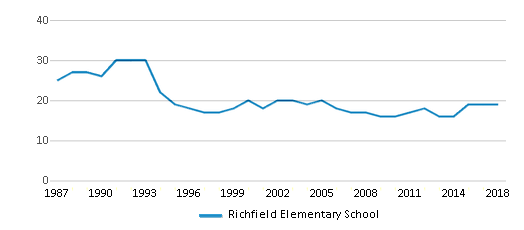 This chart display the total teachers of Richfield Elementary School by year, with the latest 2017-18 school year data.