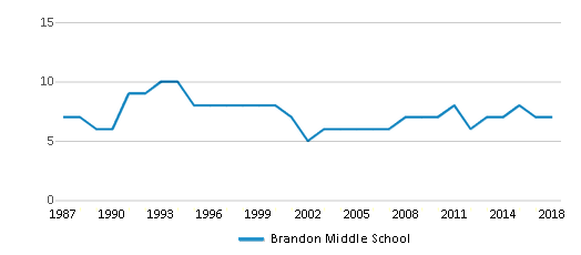 This chart display the total teachers of Brandon Middle School by year, with the latest 2017-18 school year data.
