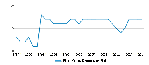 This chart display the total teachers of River Valley Elementary Plain by year, with the latest 2017-18 school year data.