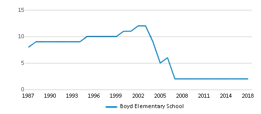 This chart display the total teachers of Boyd Elementary School by year, with the latest 2017-18 school year data.