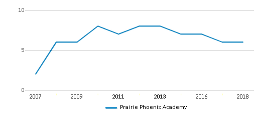 This chart display the total teachers of Prairie Phoenix Academy by year, with the latest 2017-18 school year data.