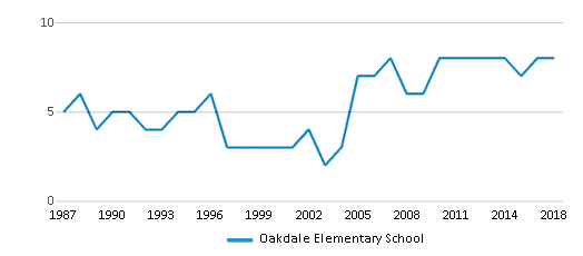 This chart display the total teachers of Oakdale Elementary School by year, with the latest 2017-18 school year data.