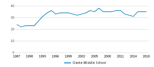 This chart display the total teachers of Clarke Middle School by year, with the latest 2017-18 school year data.