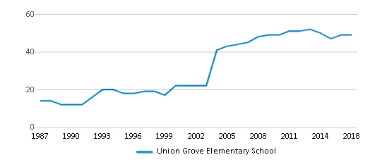 This chart display the total teachers of Union Grove Elementary School by year, with the latest 2017-18 school year data.