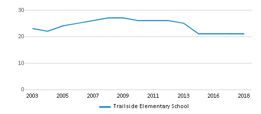 This chart display the total teachers of Trailside Elementary School by year, with the latest 2017-18 school year data.