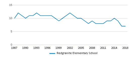 This chart display the total teachers of Redgranite Elementary School by year, with the latest 2017-18 school year data.