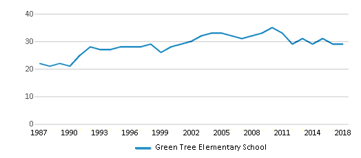 This chart display the total teachers of Green Tree Elementary School by year, with the latest 2017-18 school year data.