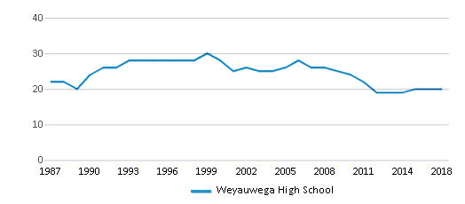 This chart display the total teachers of Weyauwega High School by year, with the latest 2017-18 school year data.