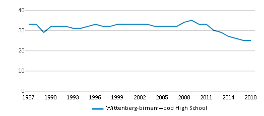 This chart display the total teachers of Wittenberg-birnamwood High School by year, with the latest 2017-18 school year data.