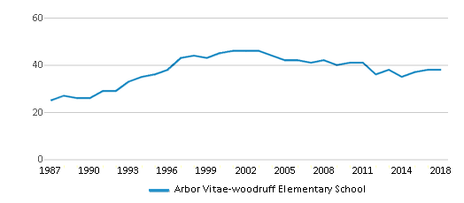 This chart display the total teachers of Arbor Vitae-woodruff Elementary School by year, with the latest 2017-18 school year data.