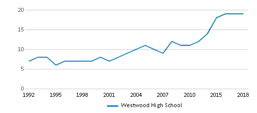 This chart display the total teachers of Westwood High School by year, with the latest 2017-18 school year data.