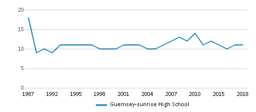 This chart display the total teachers of Guernsey-sunrise High School by year, with the latest 2017-18 school year data.