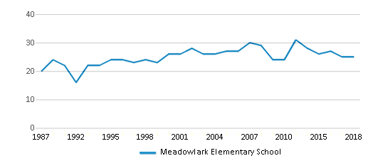 This chart display the total teachers of Meadowlark Elementary School by year, with the latest 2017-18 school year data.