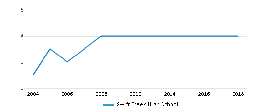 This chart display the total teachers of Swift Creek High School by year, with the latest 2017-18 school year data.
