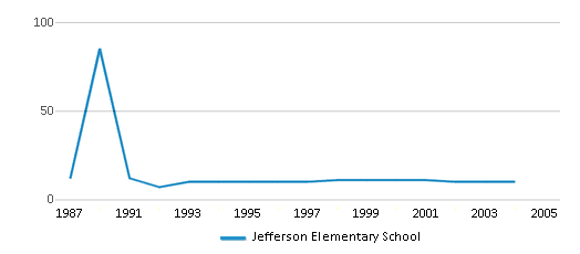 This chart display the total teachers of Jefferson Elementary School by year, with the latest 2003-04 school year data.