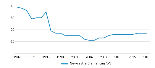 This chart display the total teachers of Newcastle Elementary 3-5 by year, with the latest 2017-18 school year data.