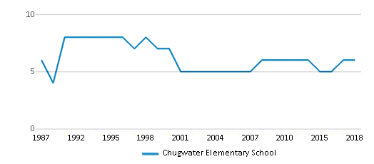 This chart display the total teachers of Chugwater Elementary School by year, with the latest 2017-18 school year data.