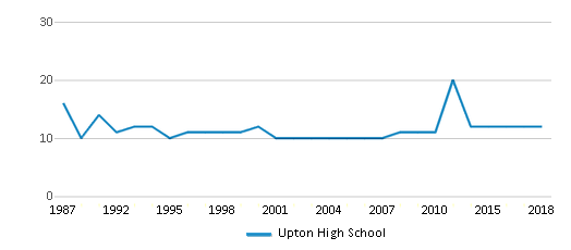 This chart display the total teachers of Upton High School by year, with the latest 2017-18 school year data.