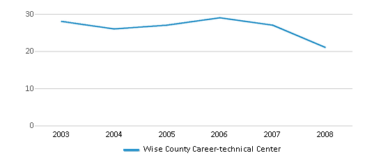 This chart display the total teachers of Wise County Career-technical Center by year, with the latest 2007-08 school year data.