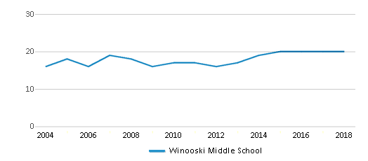 This chart display the total teachers of Winooski Middle School by year, with the latest 2017-18 school year data.