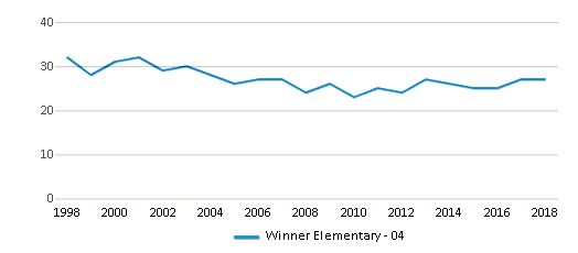 This chart display the total teachers of Winner Elementary - 04 by year, with the latest 2017-18 school year data.