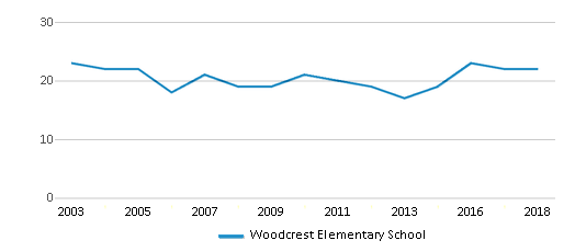 This chart display the total teachers of Woodcrest Elementary School by year, with the latest 2017-18 school year data.