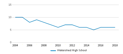 This chart display the total teachers of Watershed High School by year, with the latest 2017-18 school year data.