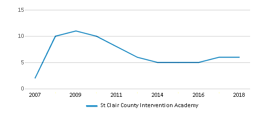 This chart display the total teachers of St Clair County Intervention Academy by year, with the latest 2017-18 school year data.
