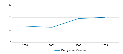 This chart display the total teachers of Wedgwood Campus by year, with the latest 2008-09 school year data.